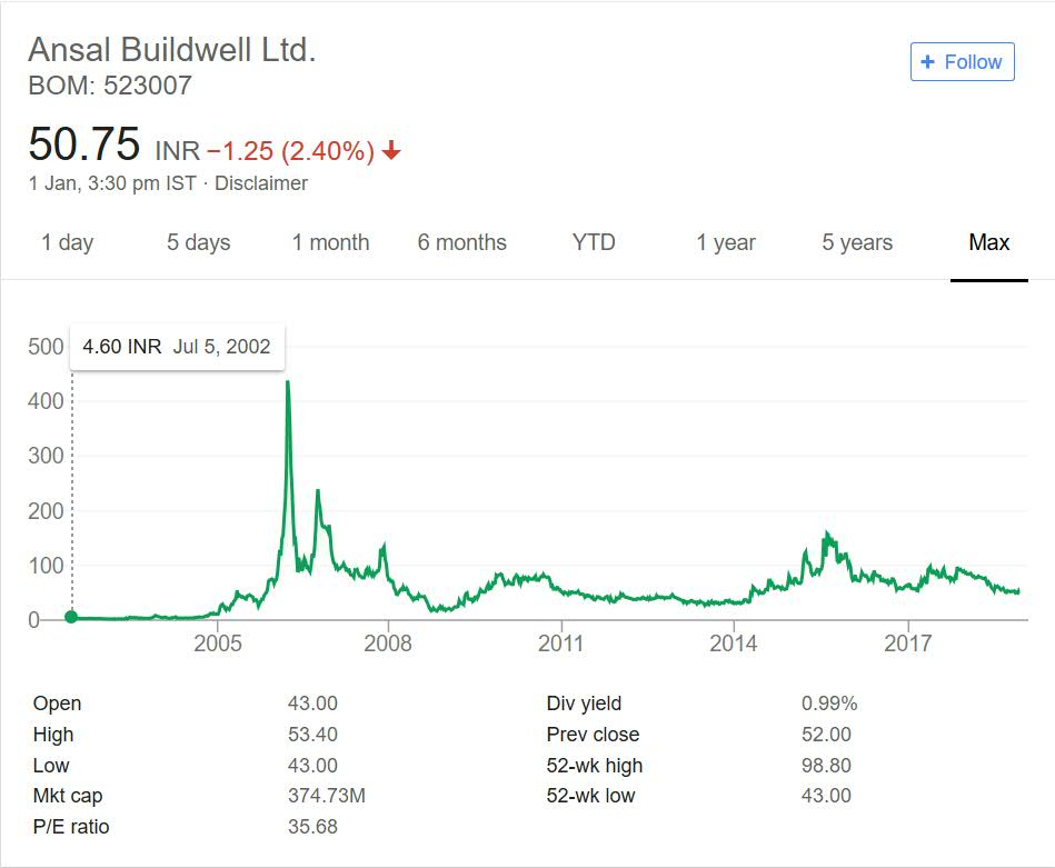Ansal Buildwell Stock Performance 2018