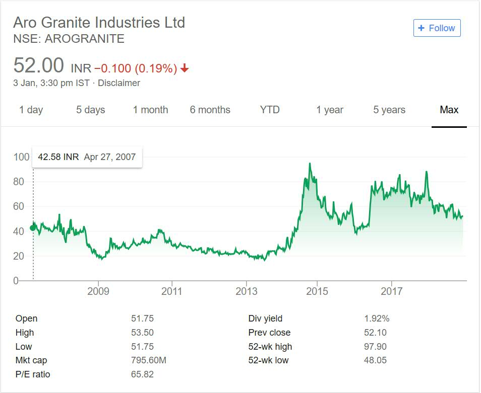 Aro granite Stock Performance 2018