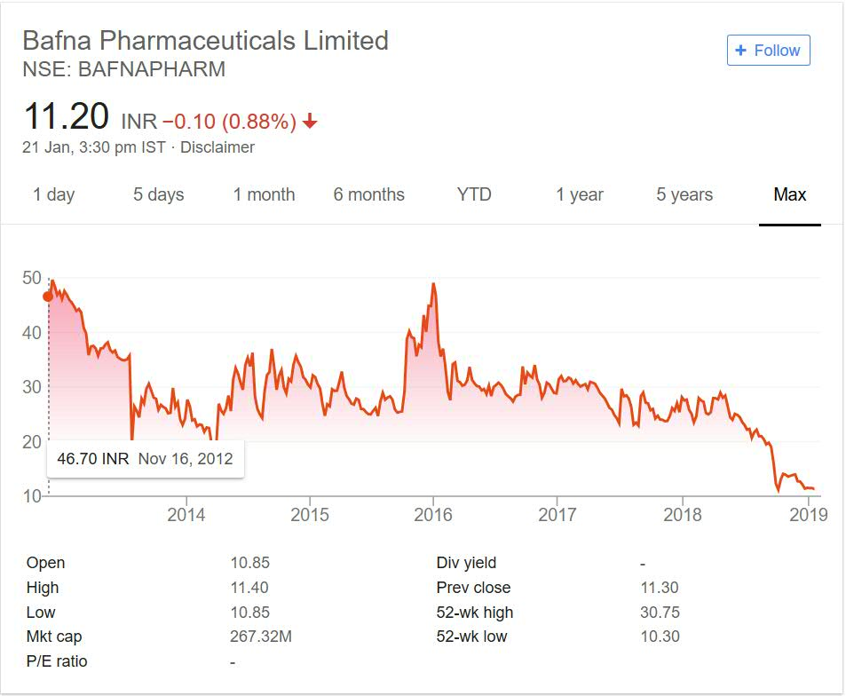Bafna Pharma Stock Performance 2018