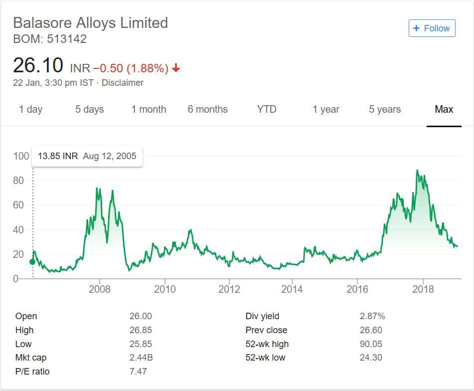 Balasore Alloys Stock Performance 2018
