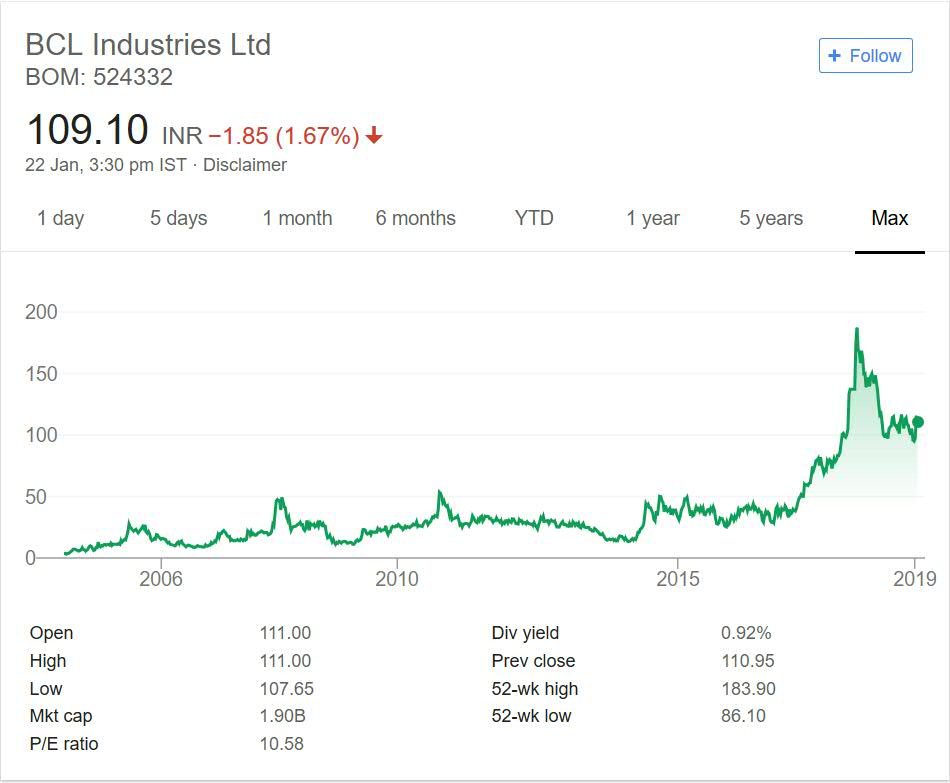 BCL Industries limited Stock Performance 2018