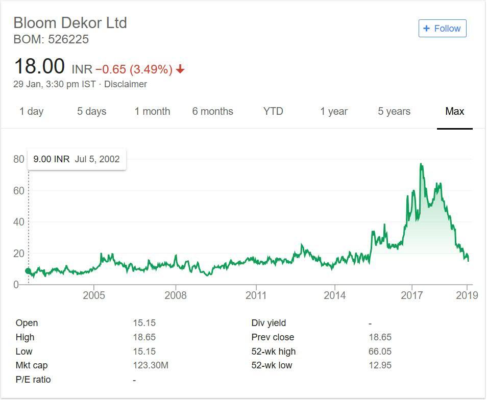 Bloom Dekor Limited Stock Performance 2018