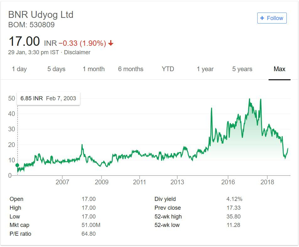 BNR Udyog Limited Stock Performance 2018