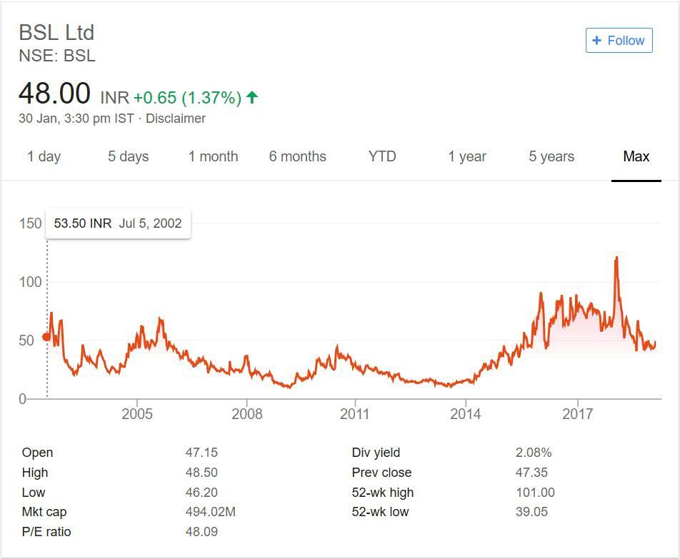 BSL Ltd. Stock Performance 2018