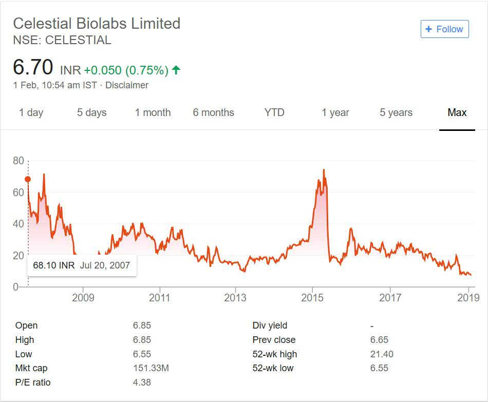 Celestial Biolabs Stock Performance 2018
