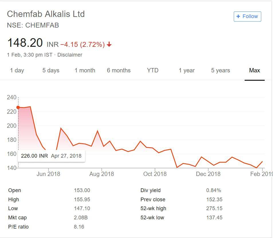 Chemfab Alkalis Ltd stock performance 2018