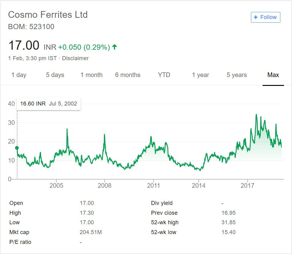 Cosmo Ferrites Stock Performance 2018
