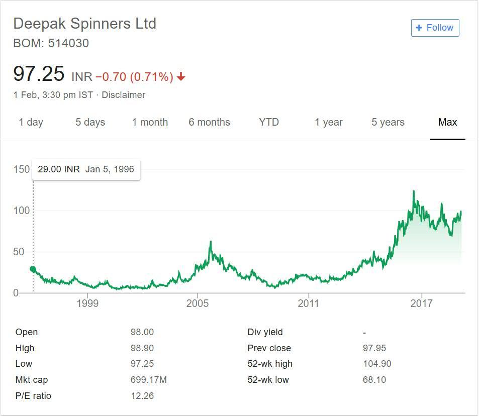 Deepak Spinners Stock Performance 2018