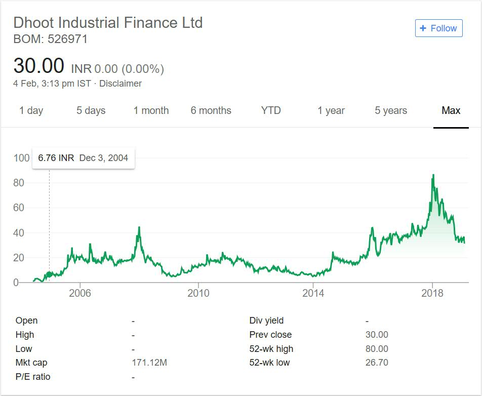 Dhoot Industrial Finance stock performance 2018