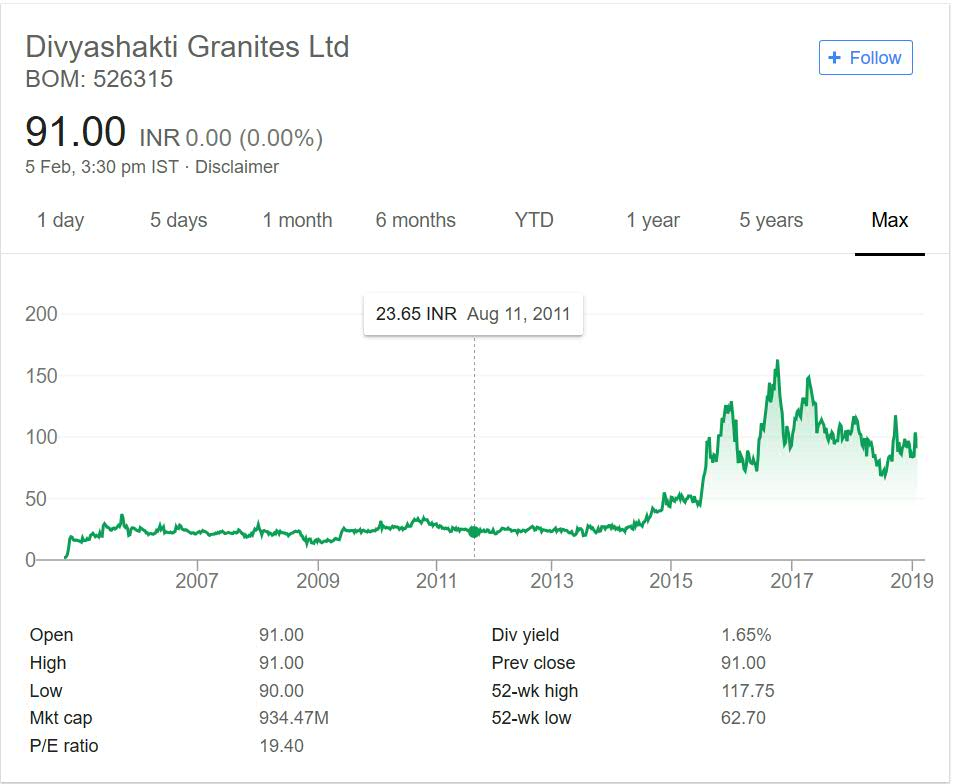 Divyashakti granites stock performance 2018