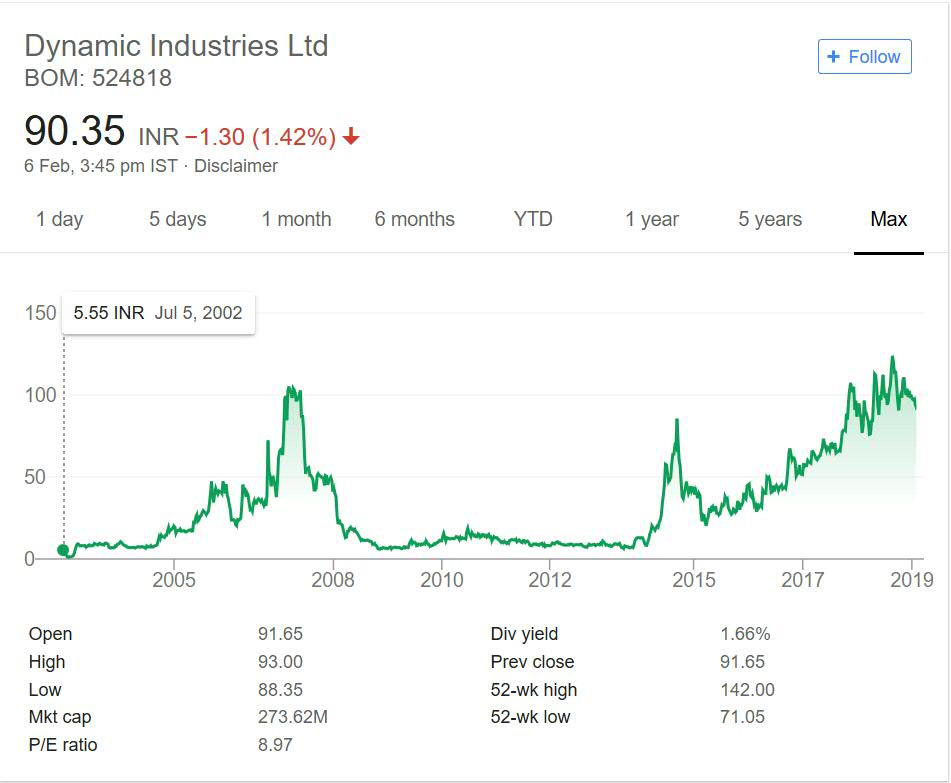 Dynamic Industries Stock Performance 2018