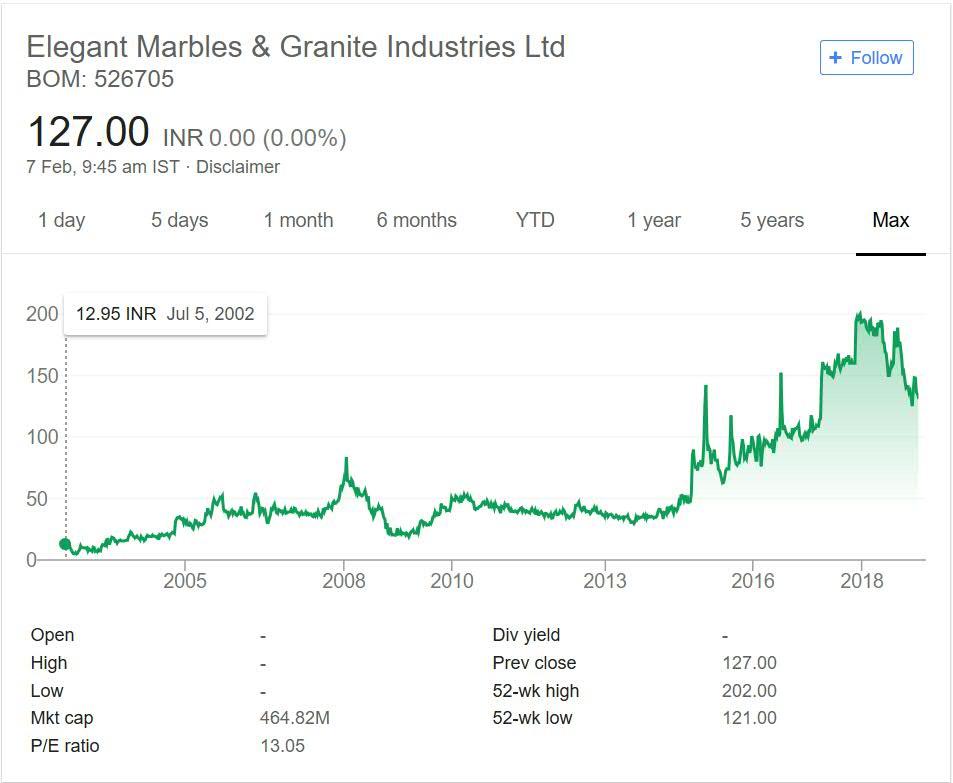 Elegant Marbles and Granite Industries Stock Performance 2018