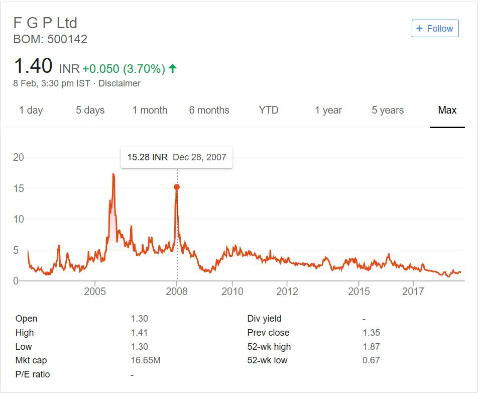 FGP Limited Stock Performance