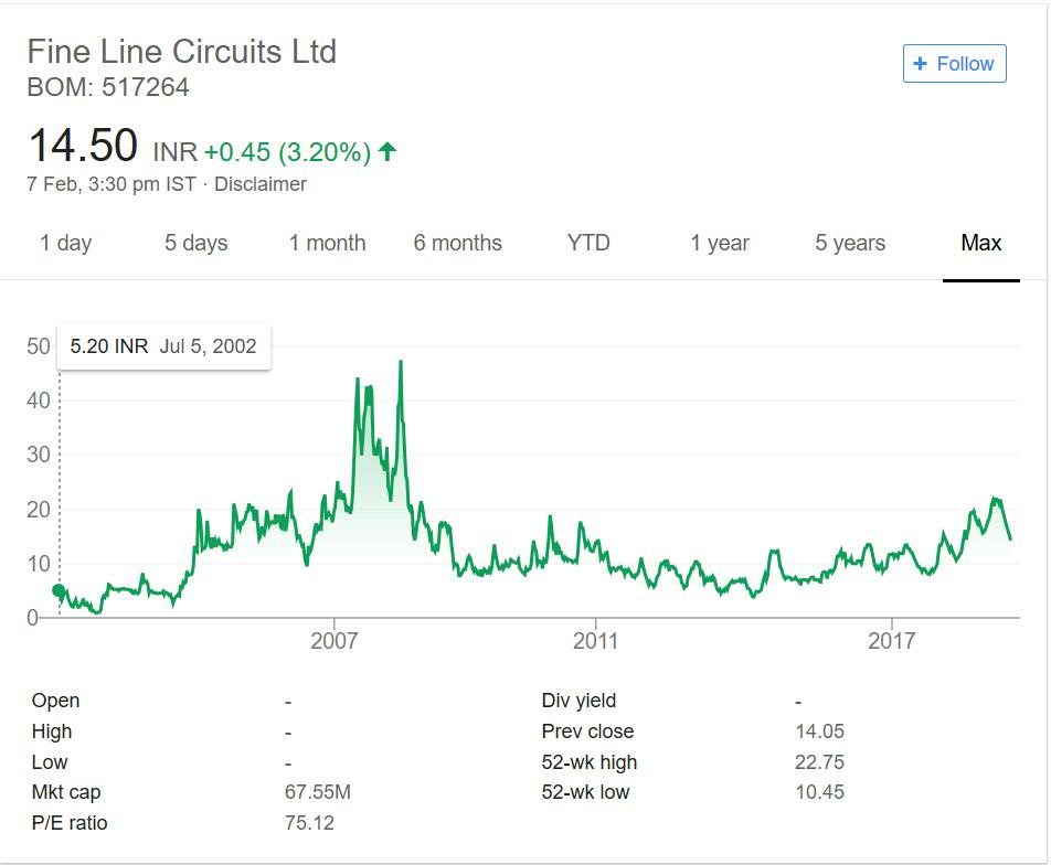 FineLine Circuits Stock Performance