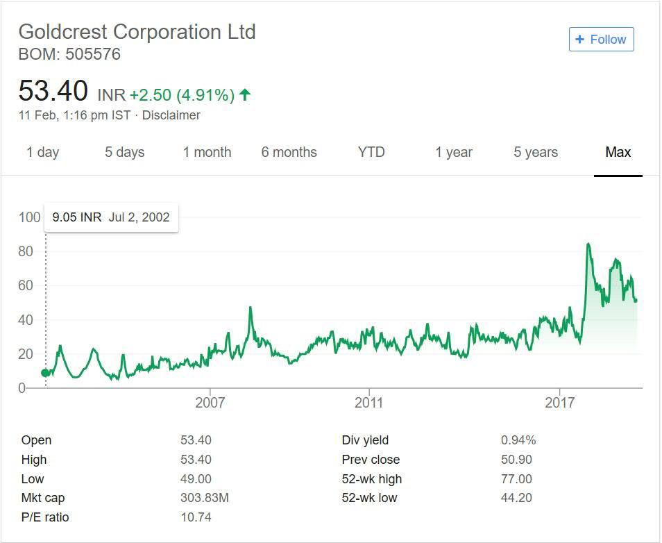 Goldcrest Corporation stock performance