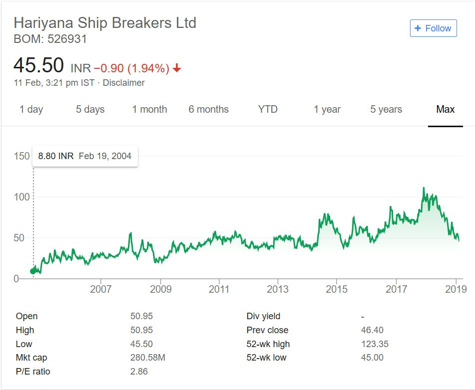 Hariyana ship breakers stock performance