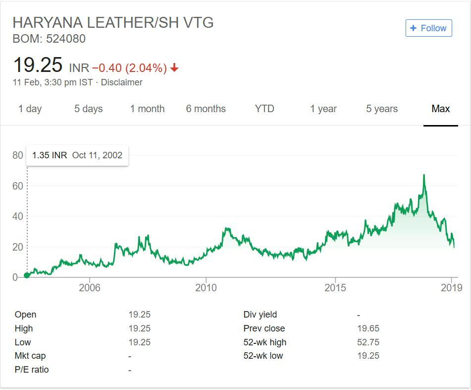 Haryana Leather Chemicals Stock Performance