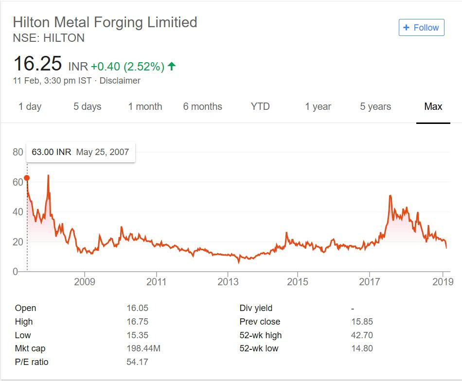 Hilton Metal Forging Stock Performance