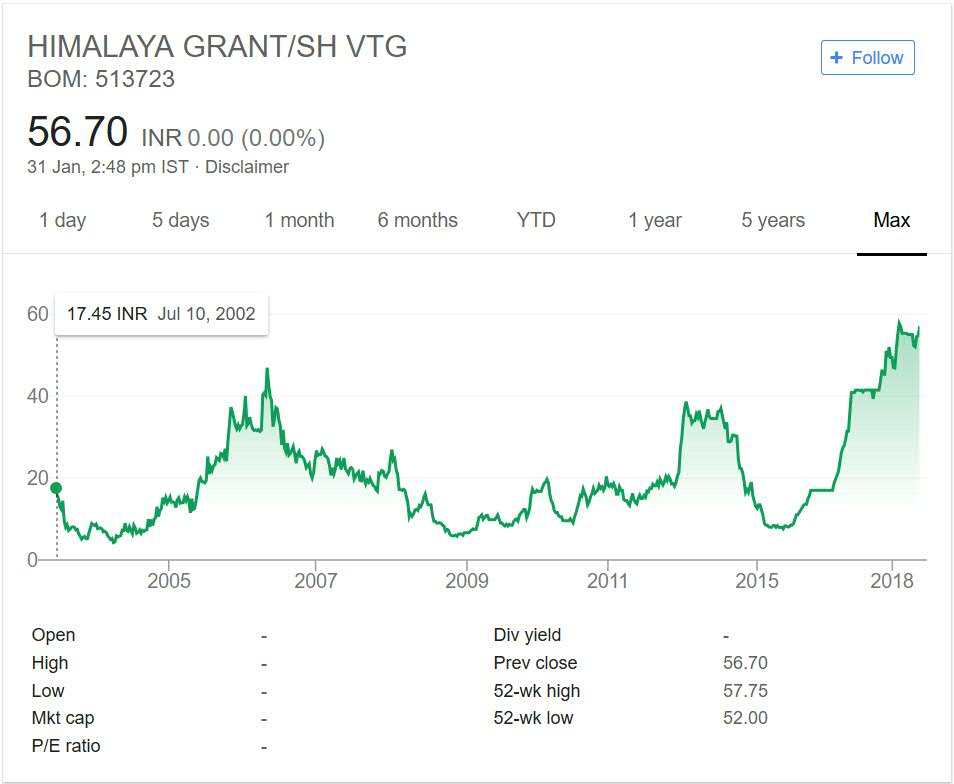 Himalaya Granite Stock Performance