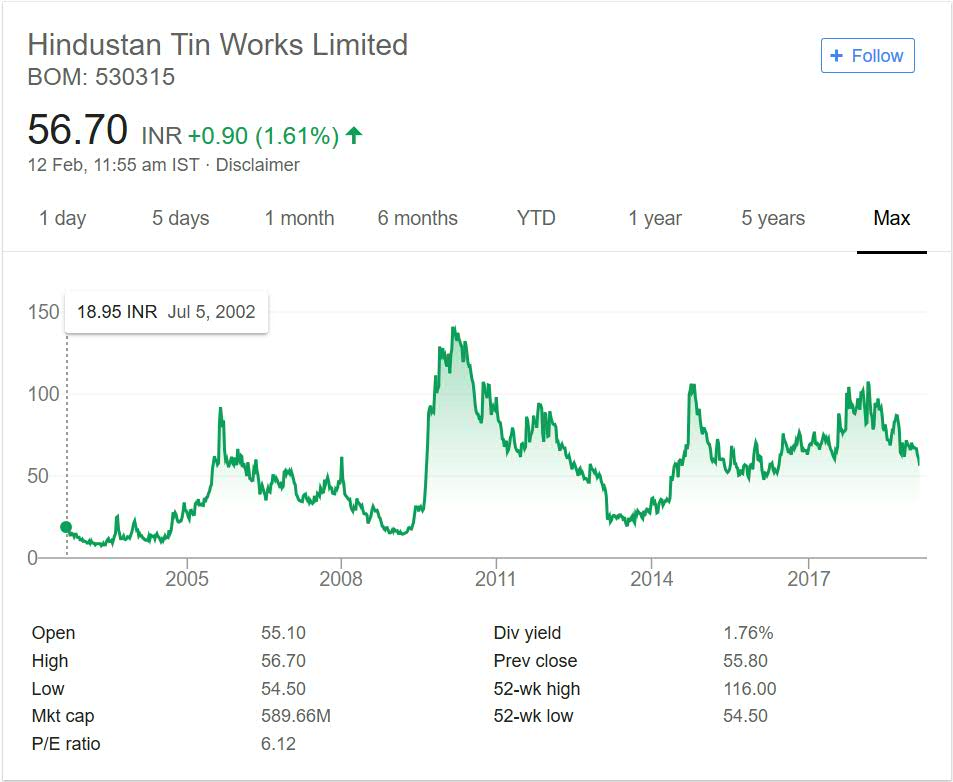 Hindustan Tin Works Stock Performance