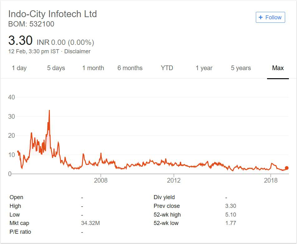 Indo City Infotech stock performance