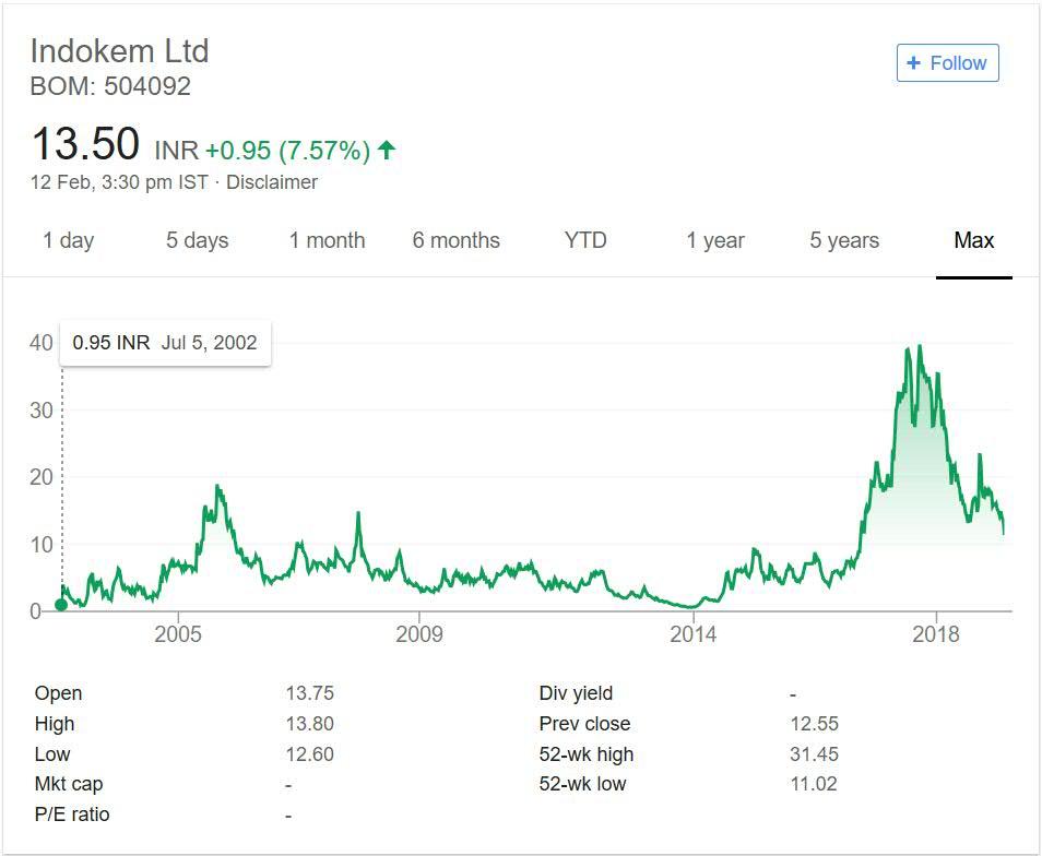 Indokem Limited stock performance
