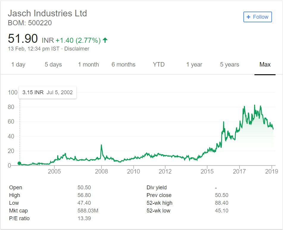 Jasch Industries Stock Performance