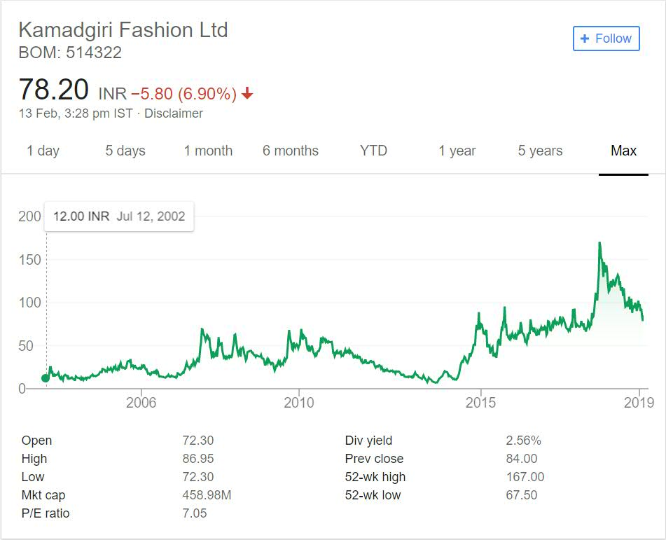 Kamadgiri Fashion Stock Performance
