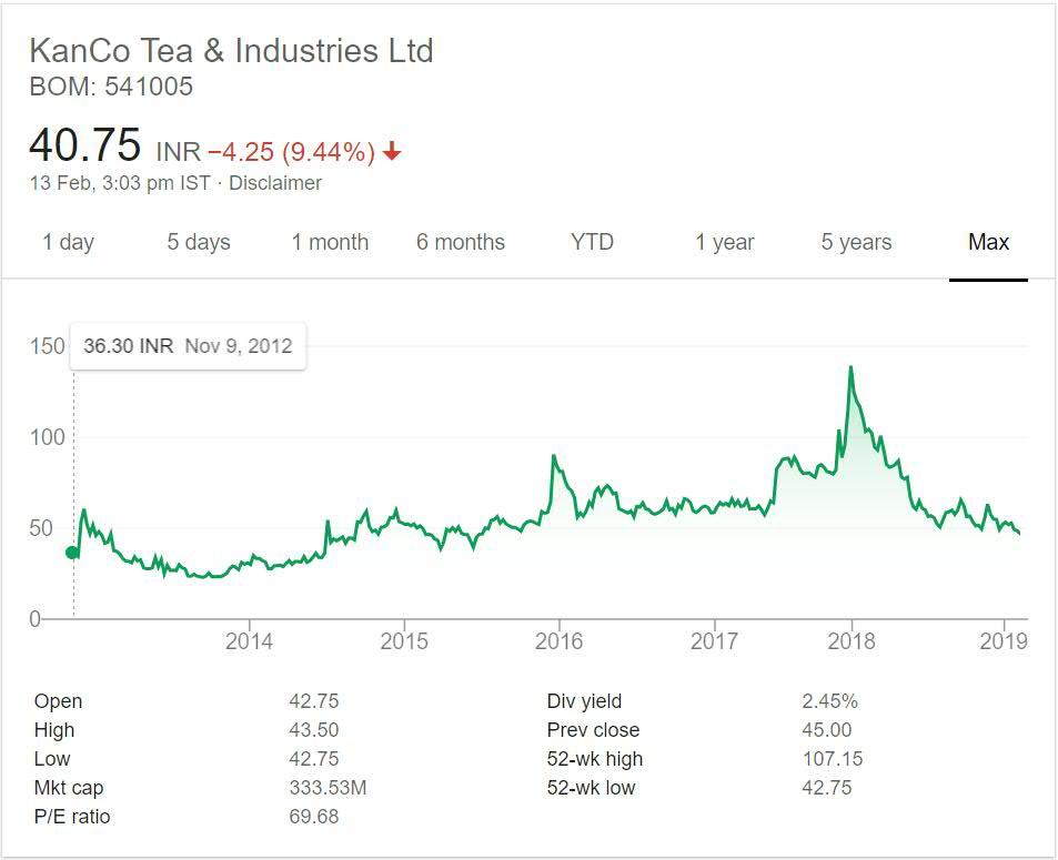 Kanco Tea Industries Stock Performance