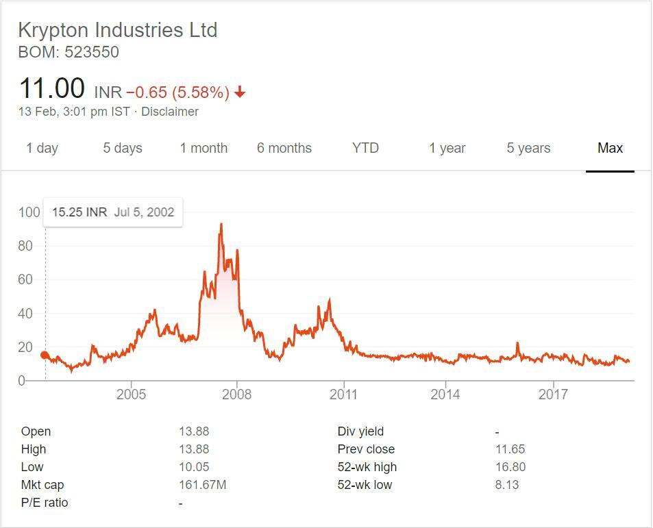 Krypton Industries Stock Performance