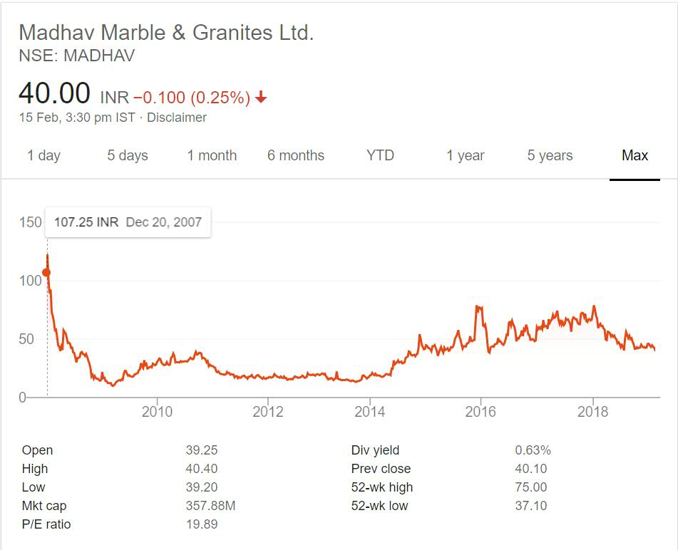 Madhav Marble and Granites Stock Performance