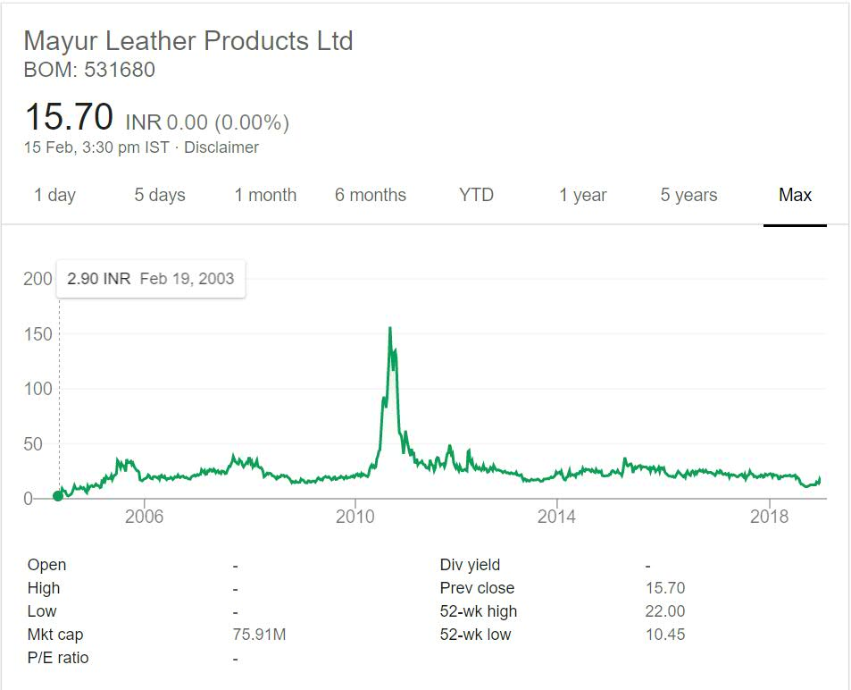 Mayur Leather Products Stock Performance