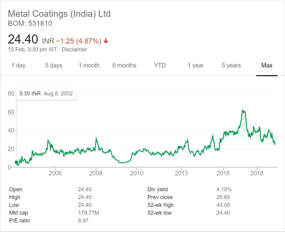 Metal Coatings India Stock performance