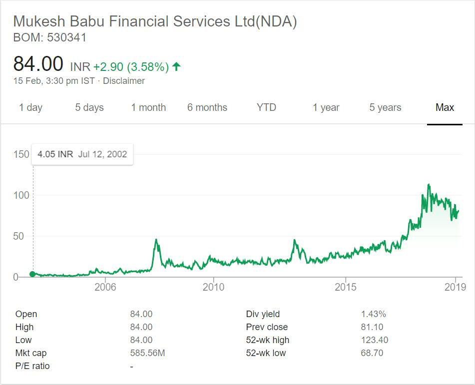 Mukesh Babu Financial Services Stock Performance