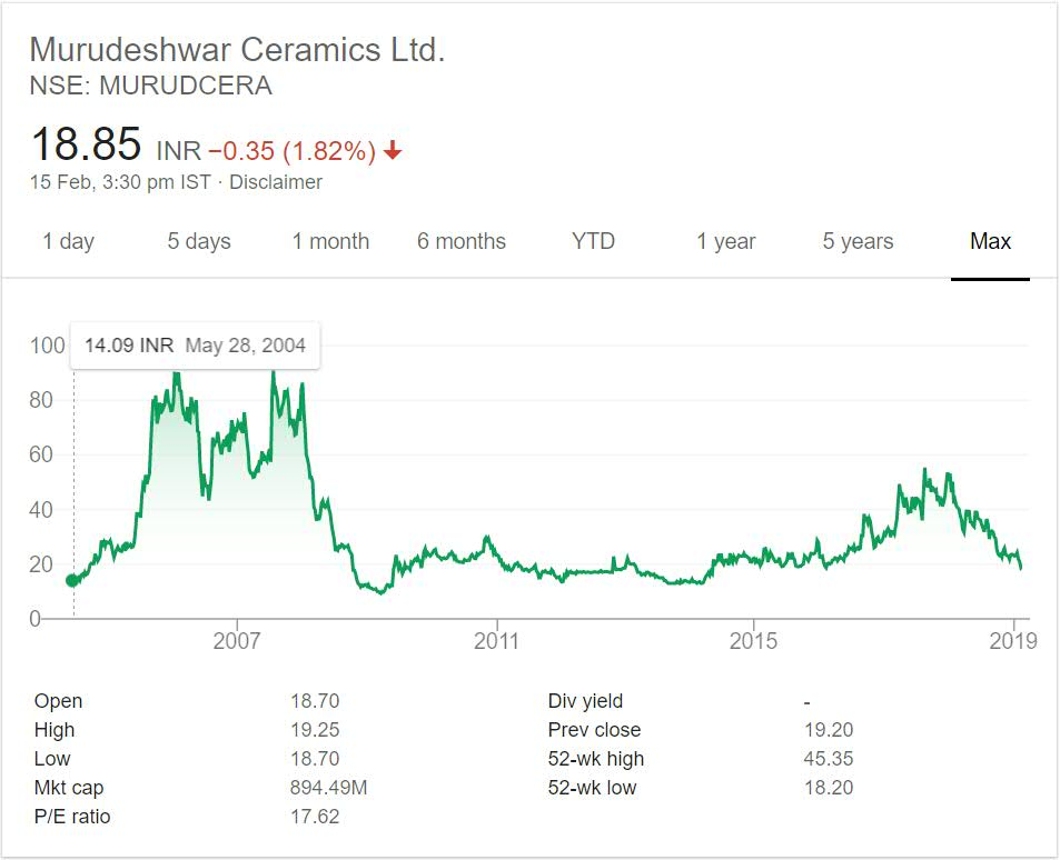 Murudeshwar Ceramics Stock Performance