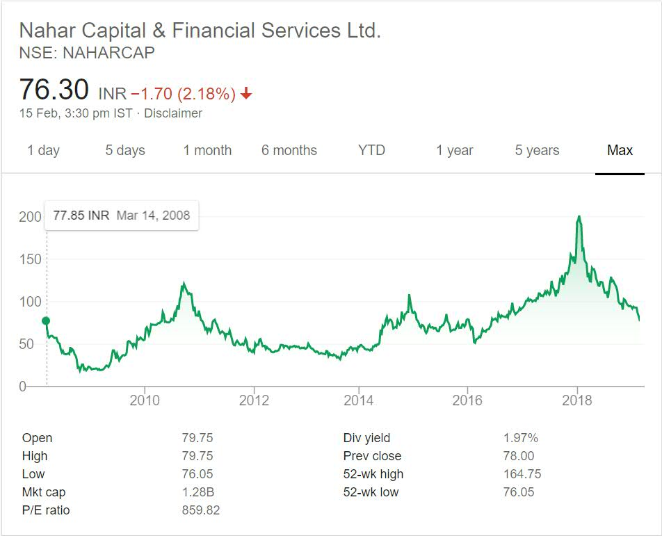 Nahar Capital and Financial Services Stock Performance