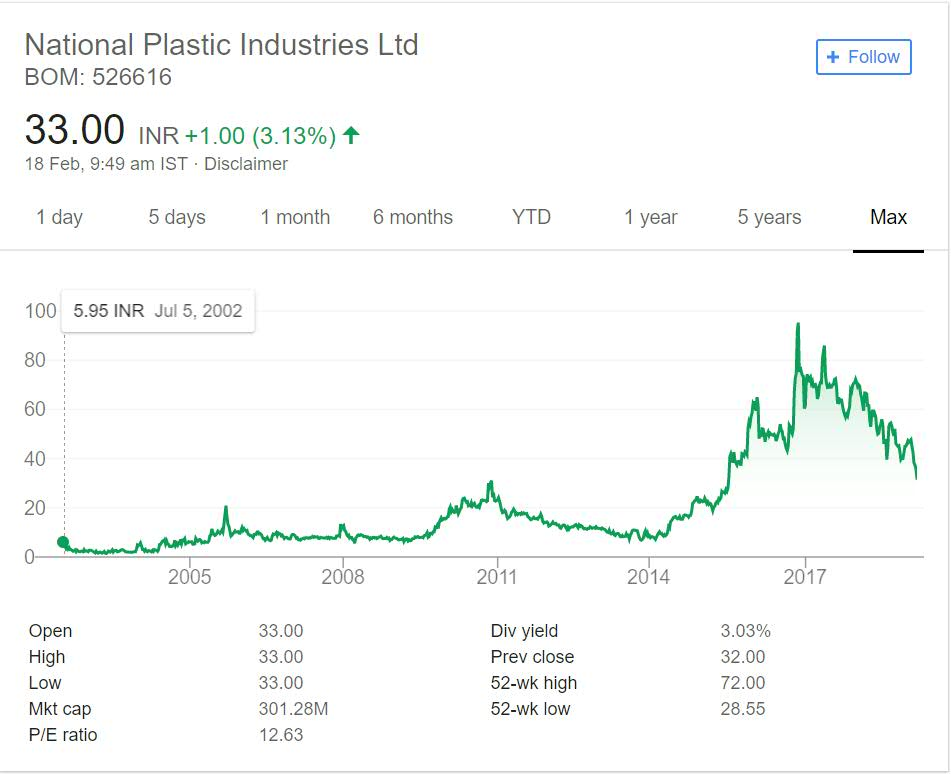 National Plastics Industries Stock Performance