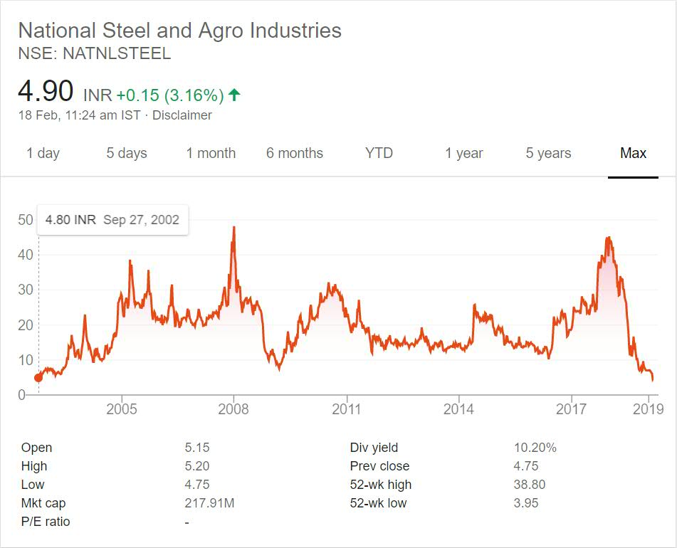 National Steel and Agro Industries Stock Performance