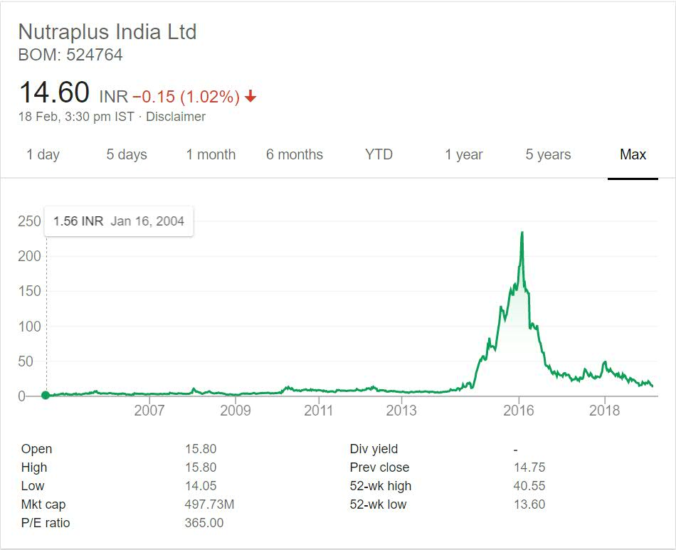 Nutraplus India Stock Performance