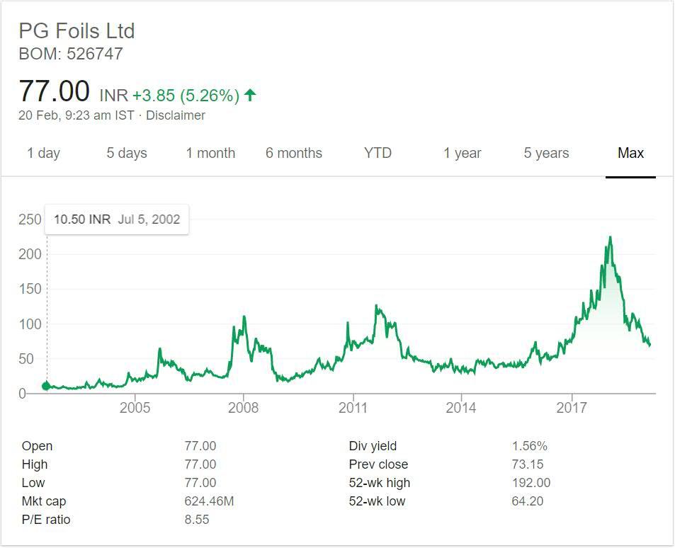 PG Foils Stock Performance