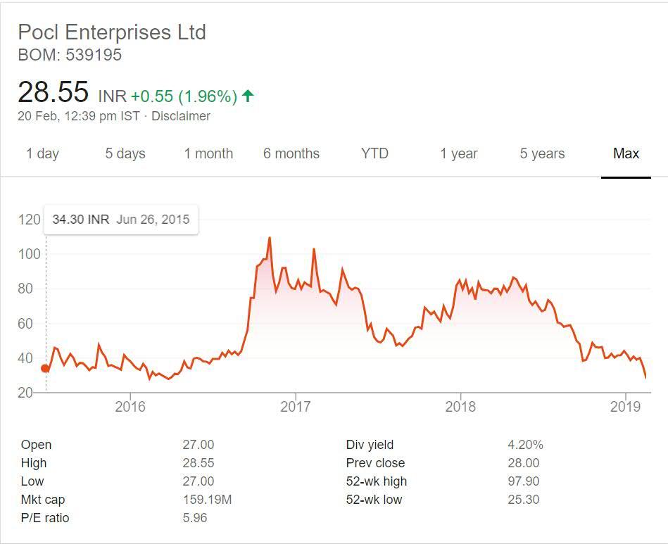 POCL Enterprises Stock Performance