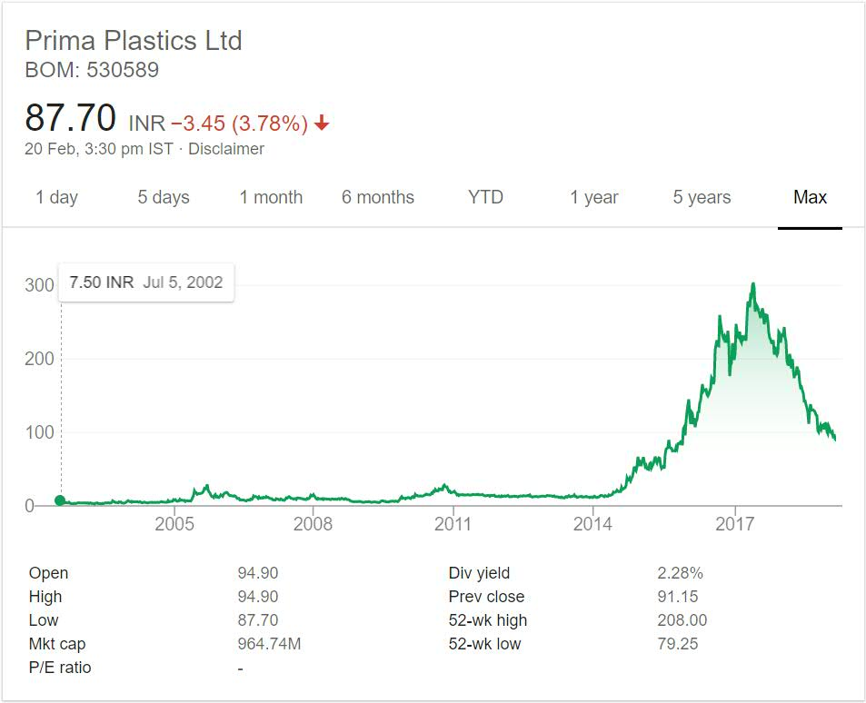 Prima Plastics Stock Performance